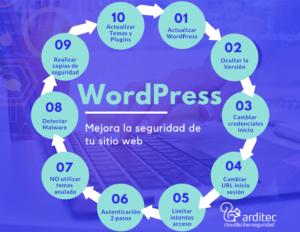 Incrementa la seguridad de WordPress