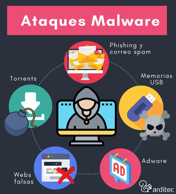 Ataques Malware más utilizados